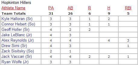 Hillers Box Score 4/25/16